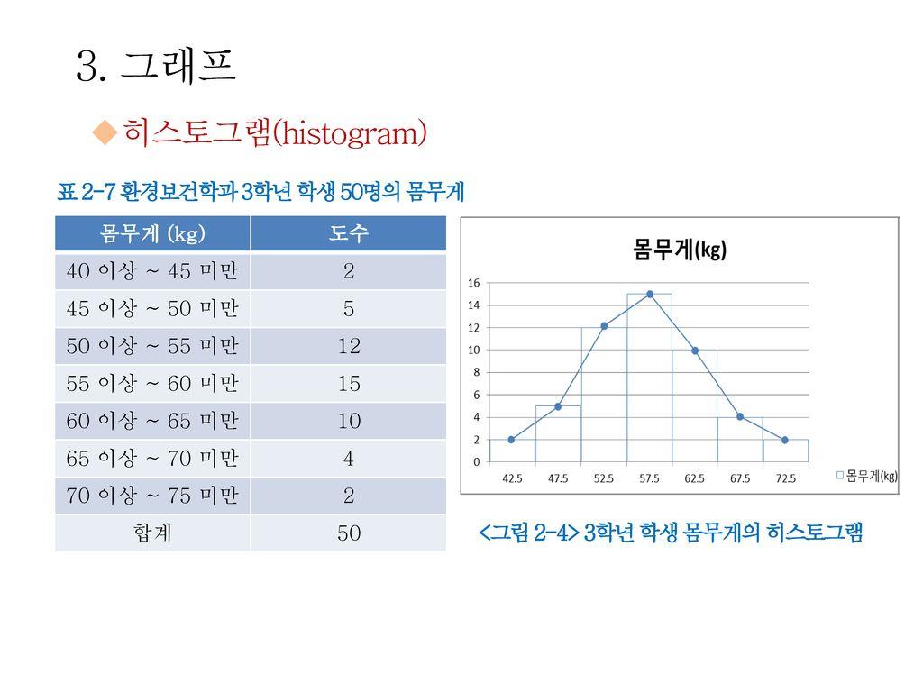 3. 그래프 히스토그램(histogram) 표 2-7 환경보건학과 3학년 학생 50명의 몸무게