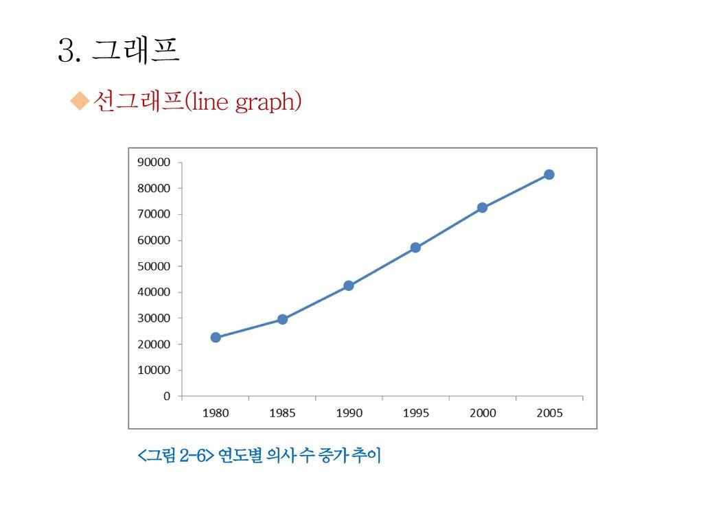 3. 그래프 선그래프(line graph) <그림 2-6> 연도별 의사 수 증가 추이
