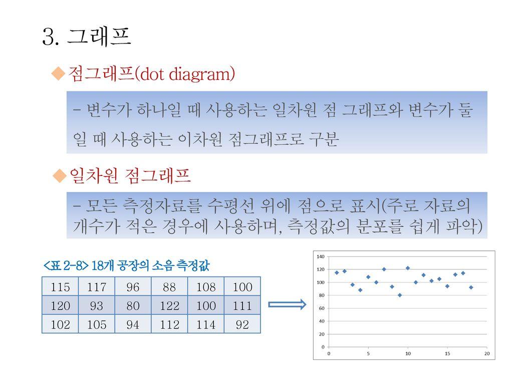 3. 그래프 점그래프(dot diagram) 일차원 점그래프