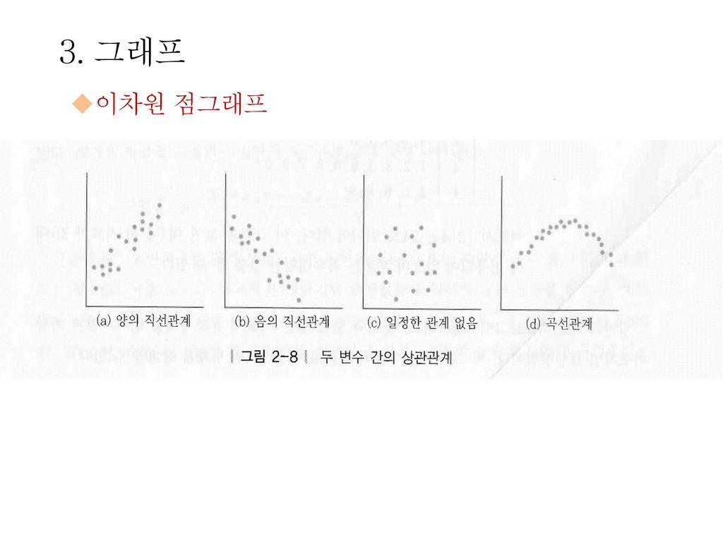 3. 그래프 이차원 점그래프