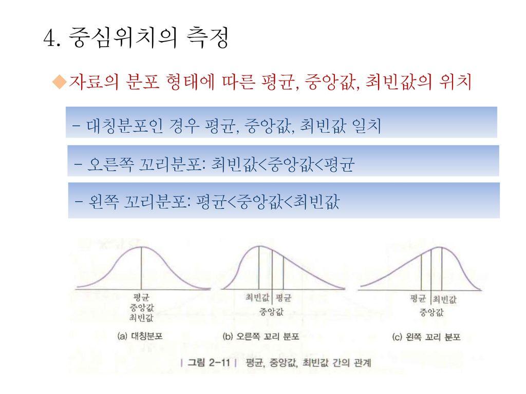 4. 중심위치의 측정 자료의 분포 형태에 따른 평균, 중앙값, 최빈값의 위치 - 대칭분포인 경우 평균, 중앙값, 최빈값 일치
