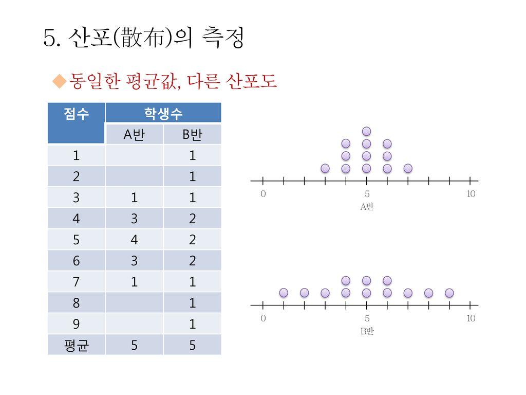 5. 산포(散布)의 측정 동일한 평균값, 다른 산포도 점수 학생수 A반 B반 1 2 3 4 5 6 7 8 9 평균 5 10