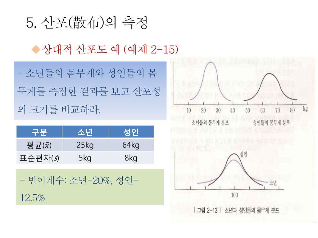 5. 산포(散布)의 측정 상대적 산포도 예 (예제 2-15)