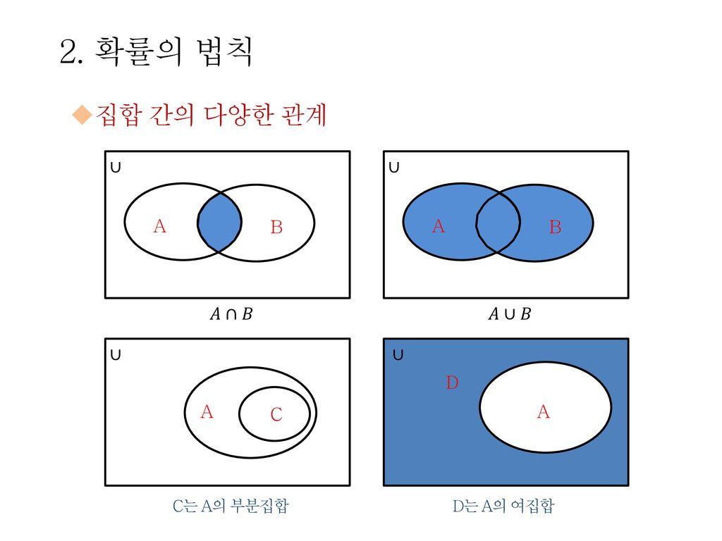 2. 확률의 법칙 집합 간의 다양한 관계 ∪ A B 𝐴∩𝐵 ∪ A B 𝐴∪𝐵 ∪ A C ∪ D A C는 A의 부분집합