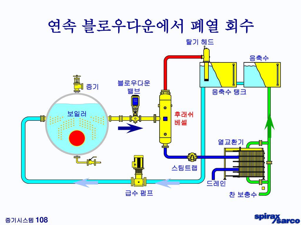 자동펌프트랩의 장점 APT14 APT10 최적의 응축수 제거 배압에 따른 모드 자동 변환 : 트래핑 & 펌핑