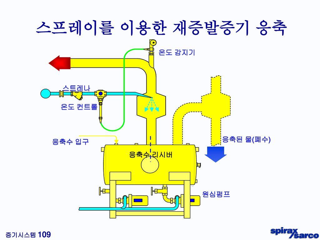 오염된 응축수 이용 방법 뜨거운 부식성 응축수 16 ℃ 10℃ 의 공급수 폐수 Contaminated Condensate