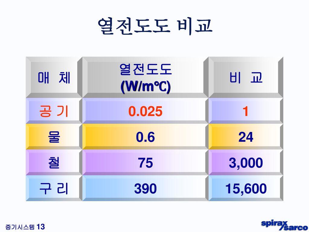 열전도도 비교 매 체 열전도도 (W/m℃) 비 교 공 기 0.025 1 물 0.6 24 철 75 3,000 구 리 390