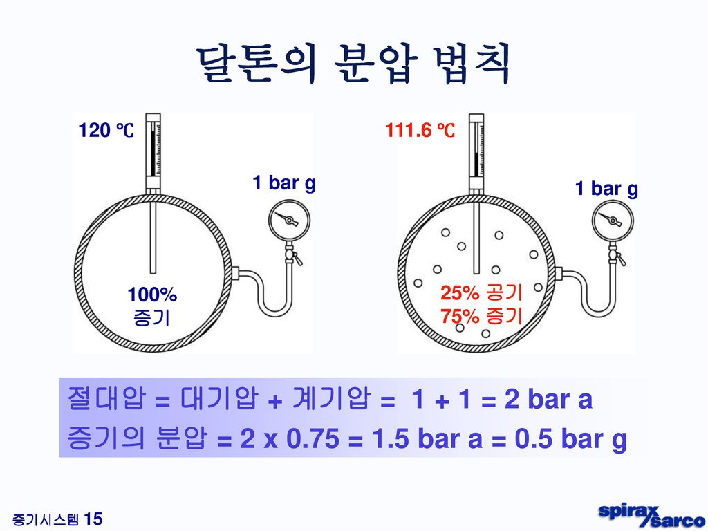 달톤의 분압 법칙 절대압 = 대기압 + 계기압 = 1 + 1 = 2 bar a