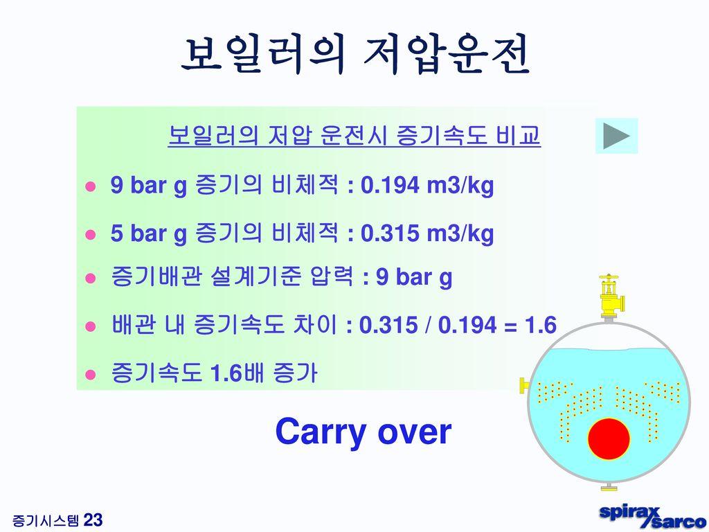 보일러의 저압운전 Carry over 보일러의 저압 운전시 증기속도 비교 9 bar g 증기의 비체적 : 0.194 m3/kg