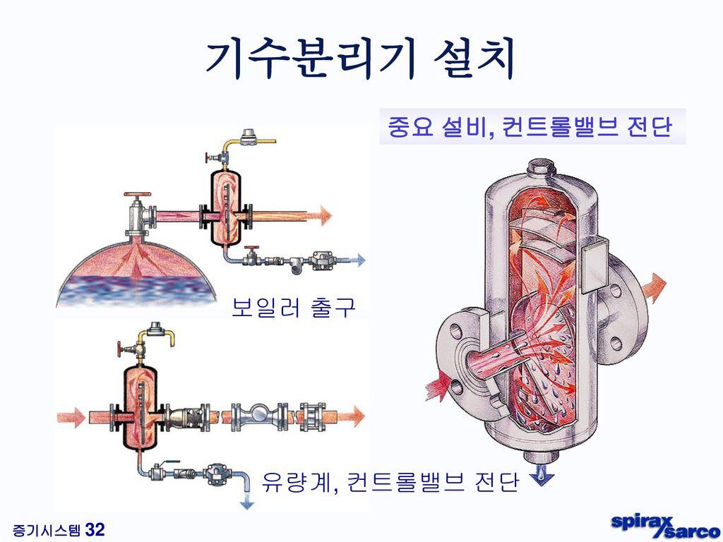 기수분리기 설치 중요 설비, 컨트롤밸브 전단 보일러 출구 유량계, 컨트롤밸브 전단
