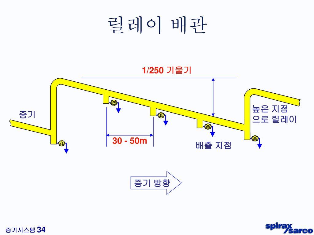 릴레이 배관 1/250 기울기 높은 지점 으로 릴레이 증기 30 - 50m 배출 지점 증기 방향