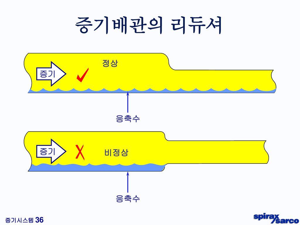 증기배관의 리듀셔 정상 증기 응축수 증기 비정상 응축수