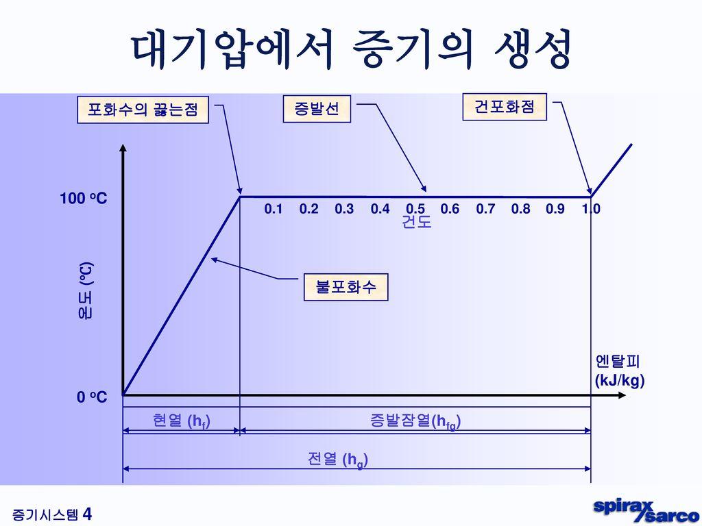 대기압에서 증기의 생성 먼저, 증기가 생성되는 과정에 대해 알아보도록 하겠습니다.