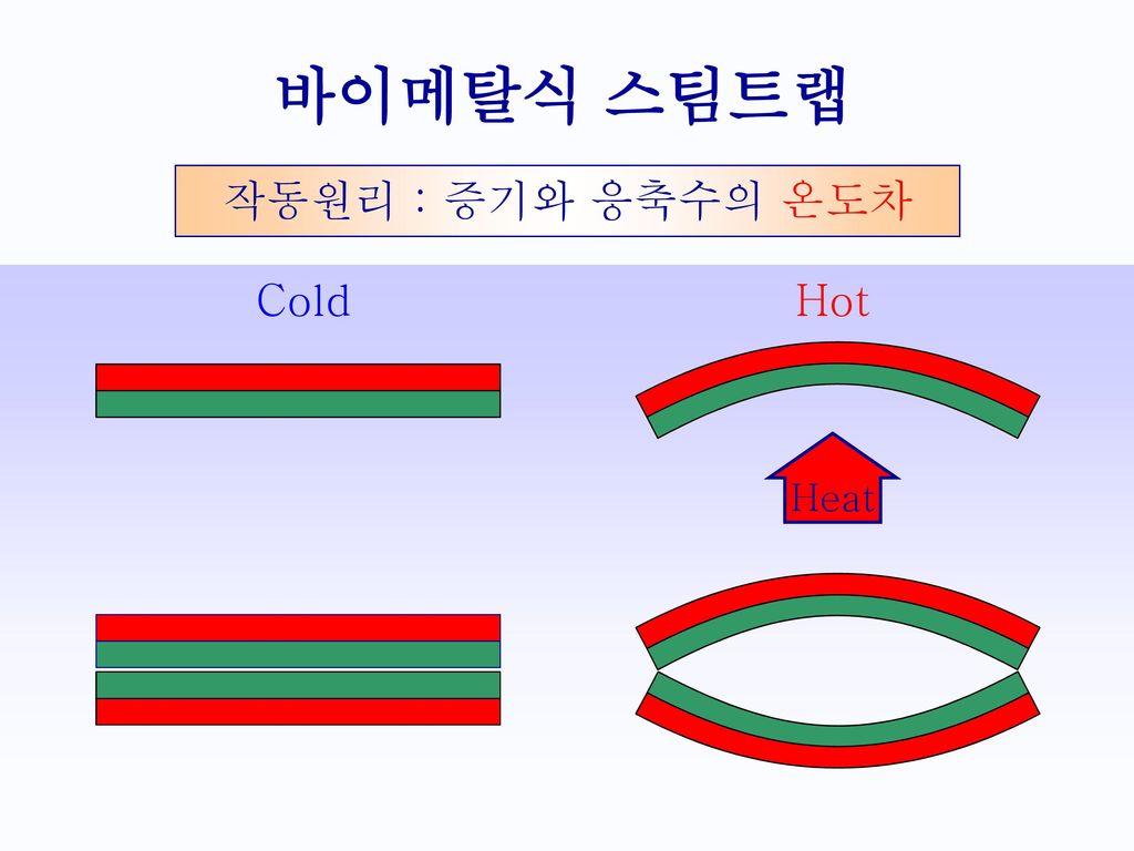 바이메탈식 스팀트랩 작동원리 : 증기와 응축수의 온도차 Cold Hot Heat