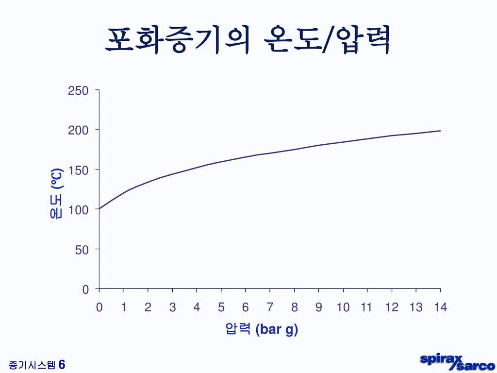 포화증기의 온도/압력 Steam pressure/Volume relationship