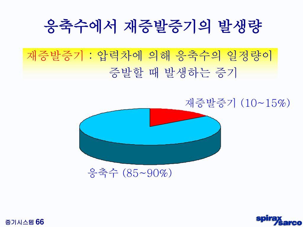 응축수에서 재증발증기의 발생량 재증발증기 : 압력차에 의해 응축수의 일정량이 증발할 때 발생하는 증기