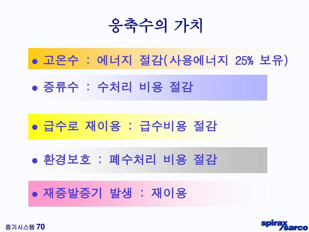 응축수 내 재증발증기의 에너지 재증발증기 (50%) 응축수 (50%) 보일러에 공급된 에너지의 약 12.5%