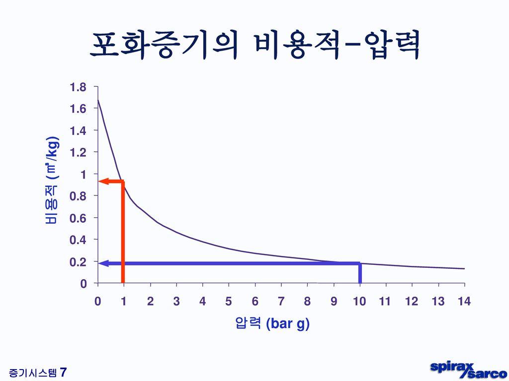 포화증기의 비용적-압력 Steam pressure/Volume relationship