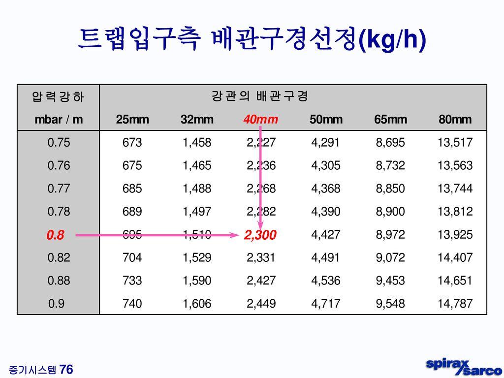 응축수 회수 - 년간 절약 비용 30%의 응축수를 회수할 경우 = ₩6,451,000 연 료 ₩ 4,536,000 +