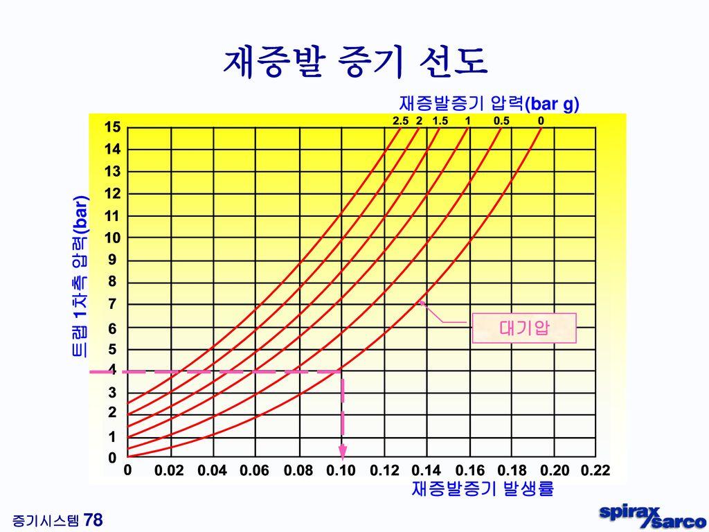 응축수 배관의 종류 펌프 토출측 배관 트랩 입구측 드레인 배관 트랩 출구측 배관