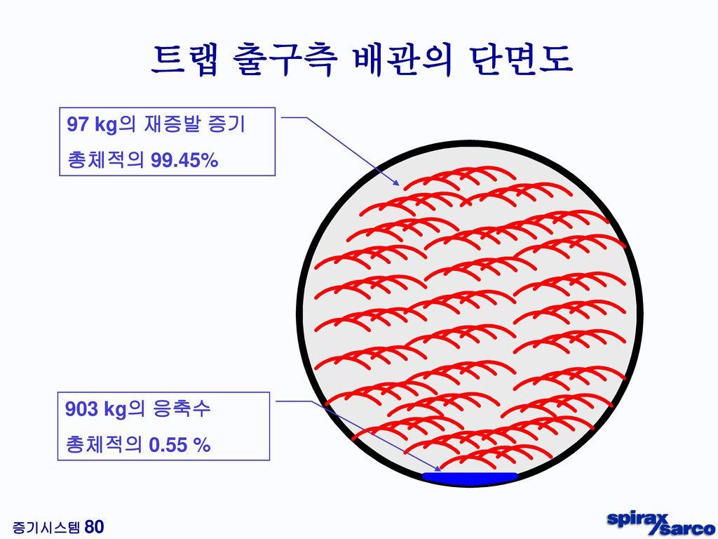 트랩입구측 배관구경선정(kg/h)
