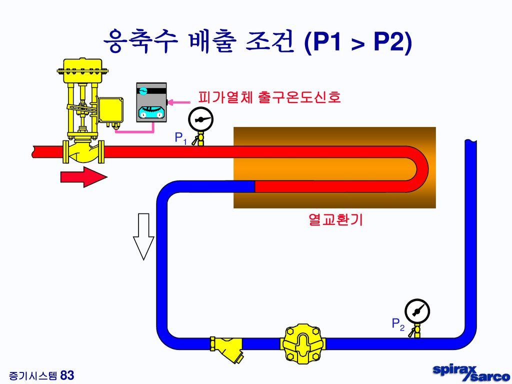 재증발 증기 (트랩 출구측) 질 량 응축수 903 kg/h 재증발 증기 97 kg/h 부 피 응축수 0.903 m3/h