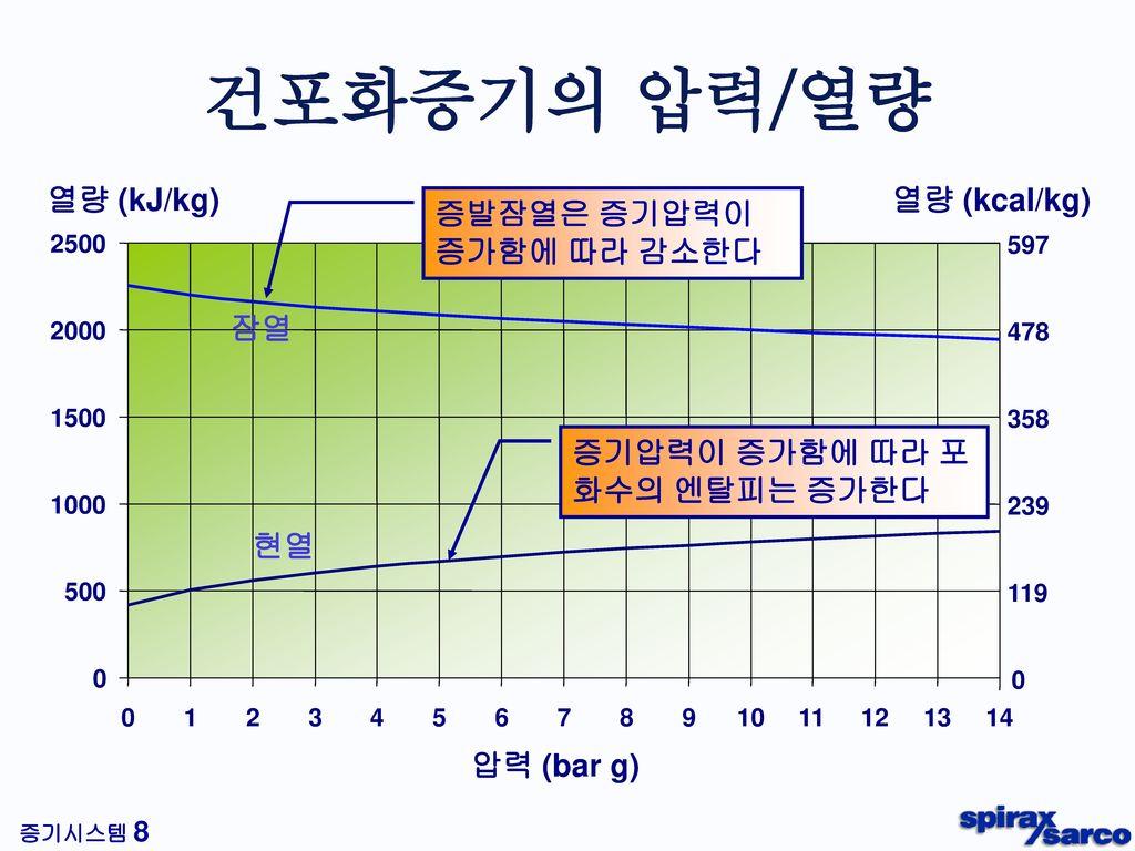 건포화증기의 압력/열량 Steam pressure/Volume relationship