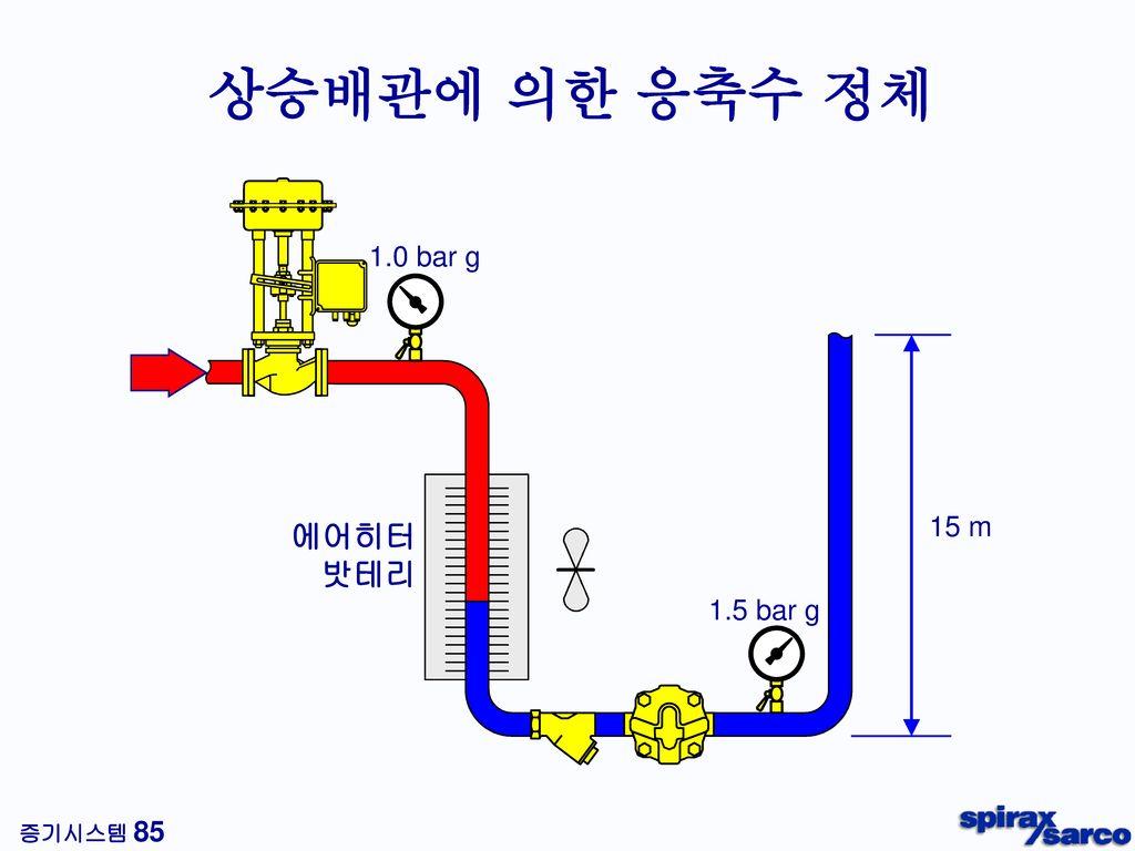 트랩 출구측 응축수 배관 선정 (kg/h) 재증발증기의 속도 : 15 m/s (습증기에 의한 워터해머, 침식 방지)