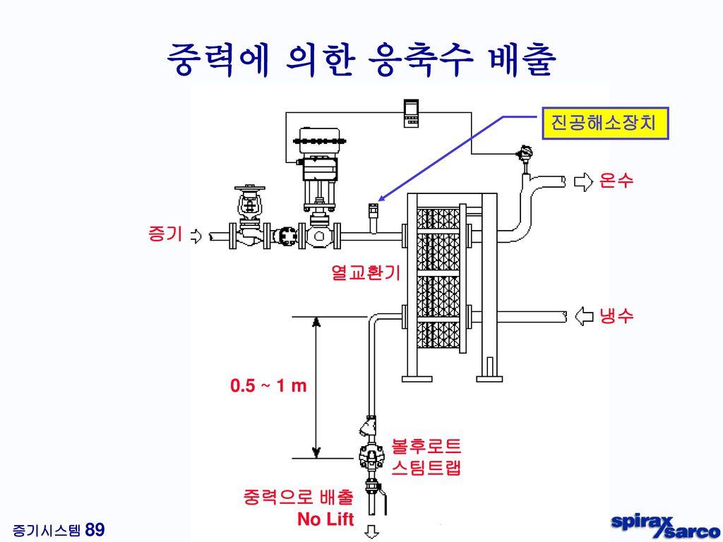응축수 정체 조건 (P1 < P2) P2 P1 피가열체 출구온도신호 열교환기