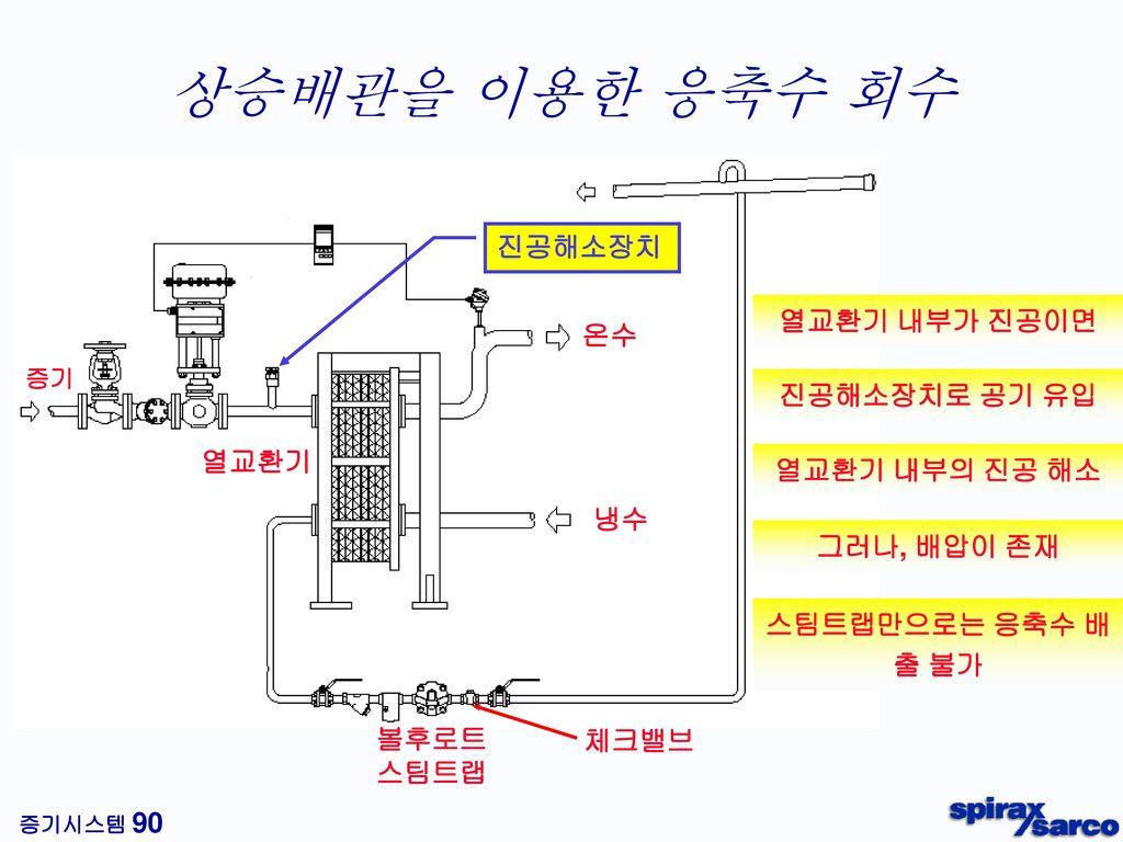 상승배관에 의한 응축수 정체 1.0 bar g 15 m 에어히터 밧테리 1.5 bar g
