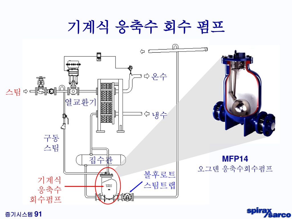 응축수 배출정지조건 차트 Ts-T2 100 = Tb-T2 X X : 부하율 Ts : 증기 온도 T2 : 제품 출구온도