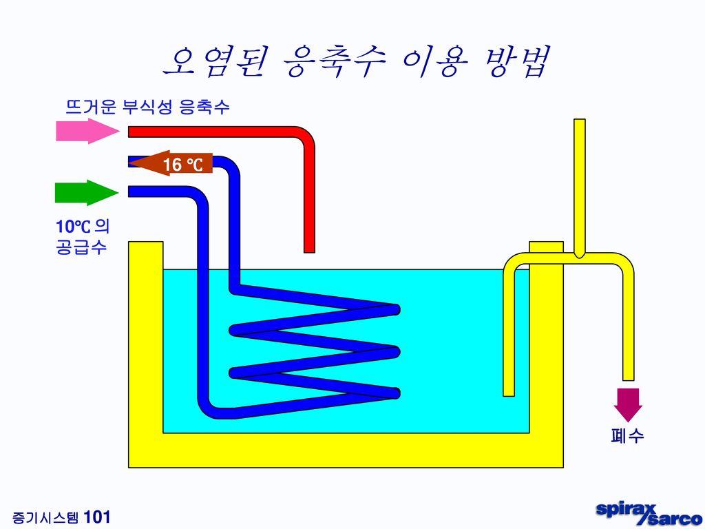 자동펌프트랩을 이용한 배출 구동스팀 응축수 회수 온수 스팀 열교환기 펌프와 트랩이 한 몸체에 !! 집수관 냉수 자동펌프트랩