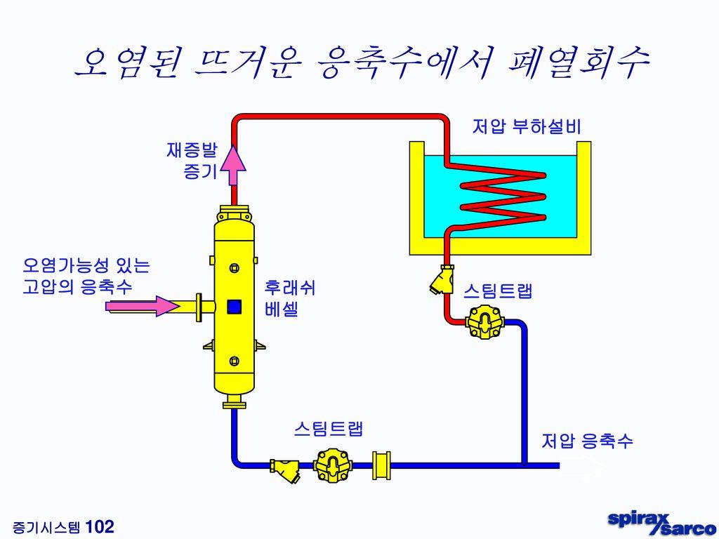 자동펌프트랩 펌프와 트랩이 한 몸체에 ! 낮은 설치 수두 : 최소 200 mm (펌프 바닥 - 응축수 배출점) 전기동력 불필요