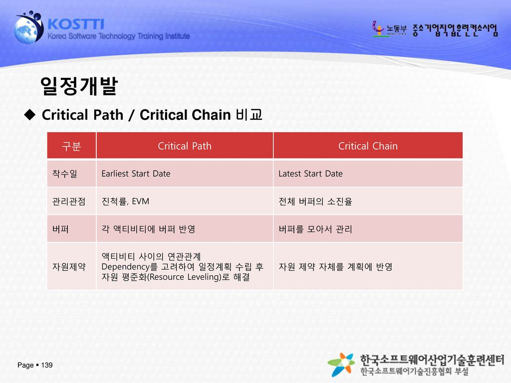 일정개발 Critical Path / Critical Chain 비교 구분 Critical Path Critical Chain