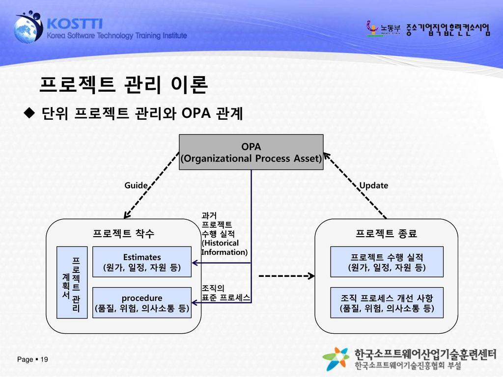 (Organizational Process Asset)