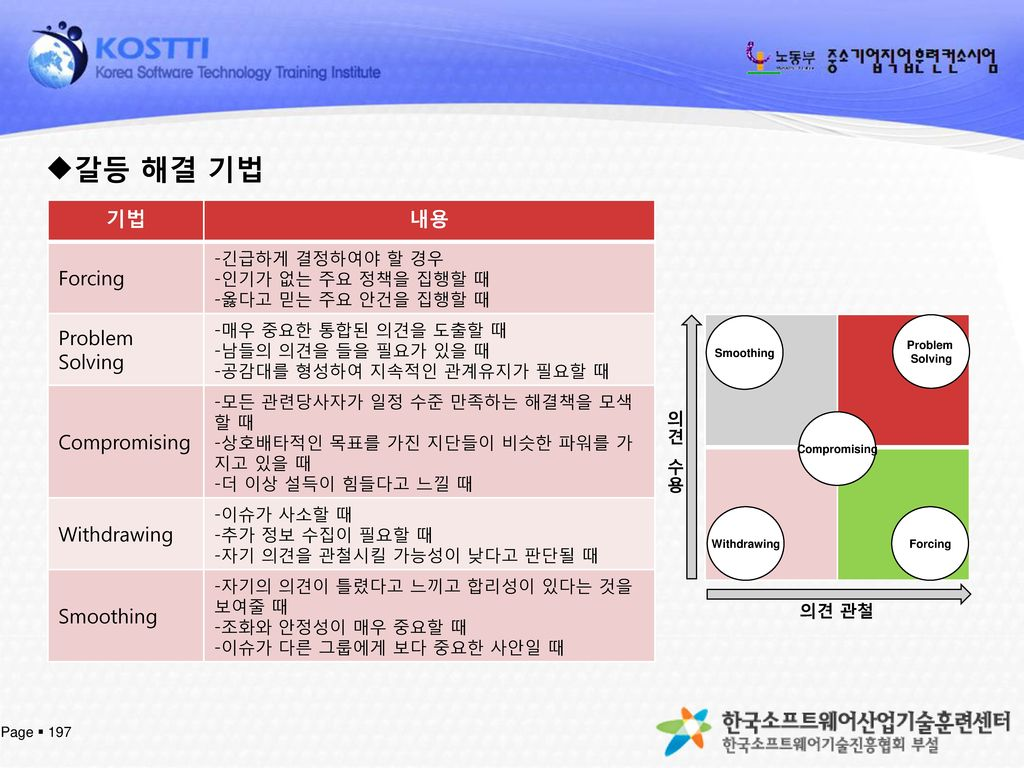 갈등 해결 기법 기법 내용 Forcing Problem Solving Compromising Withdrawing