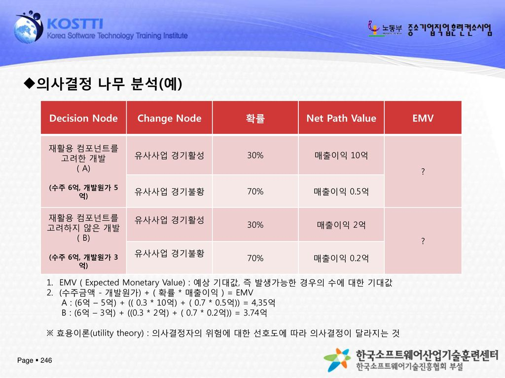 의사결정 나무 분석(예) Decision Node Change Node 확률 Net Path Value EMV