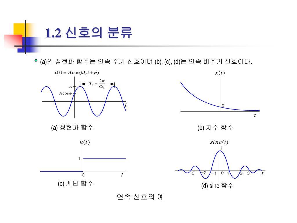 1.2 신호의 분류 (a) 정현파 함수. (b) 지수 함수. (c) 계단 함수.