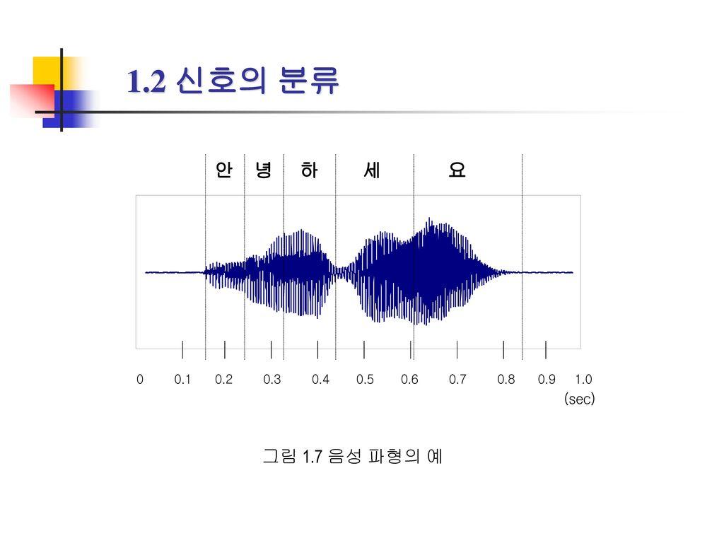 1.2 신호의 분류 그림 1.7 음성 파형의 예