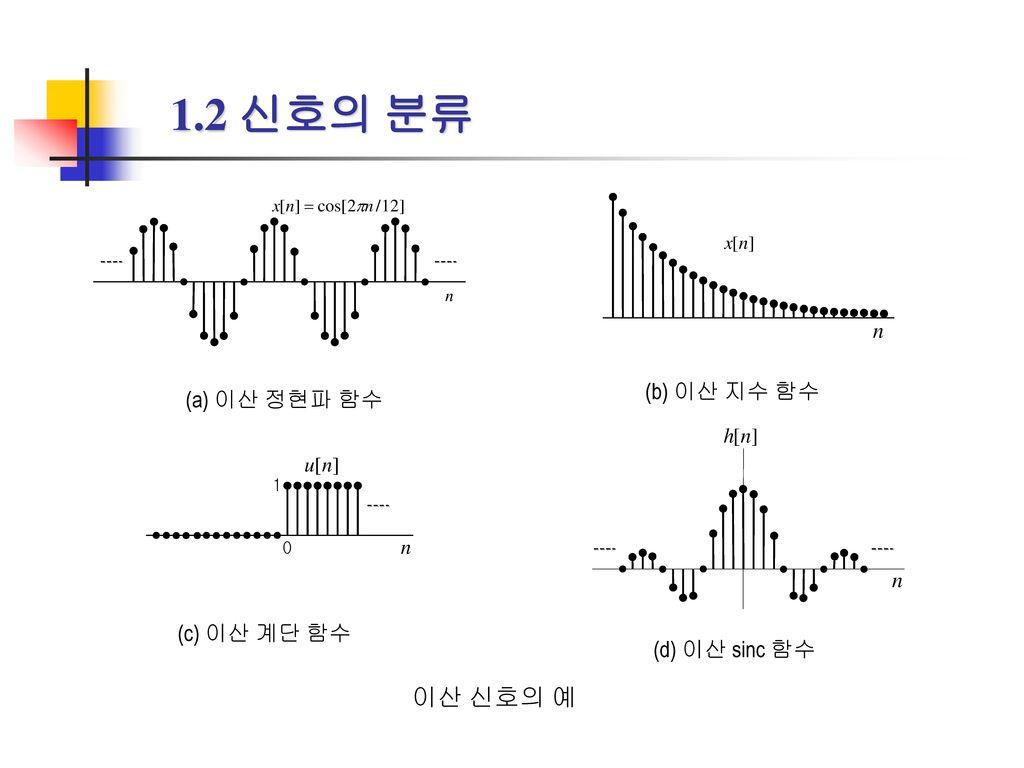 1.2 신호의 분류 이산 신호의 예 (b) 이산 지수 함수 (a) 이산 정현파 함수 (c) 이산 계단 함수