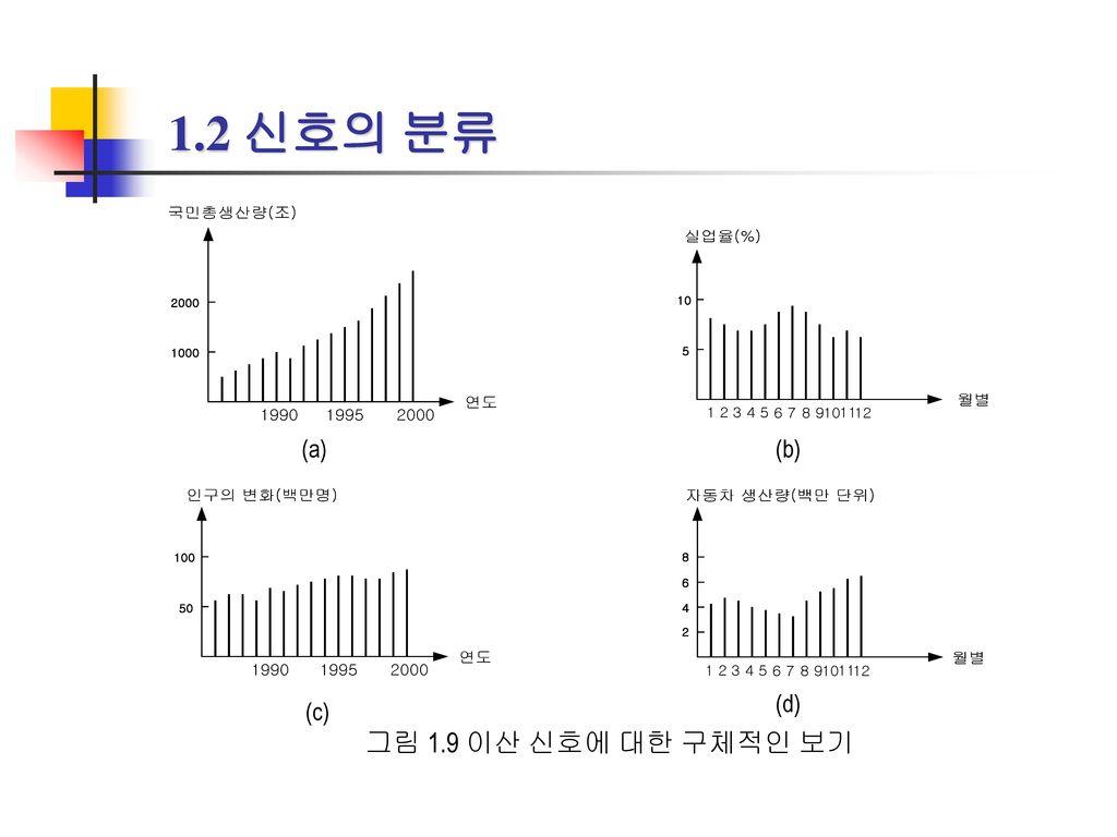 1.2 신호의 분류 (a) (b) (c) (d) 그림 1.9 이산 신호에 대한 구체적인 보기