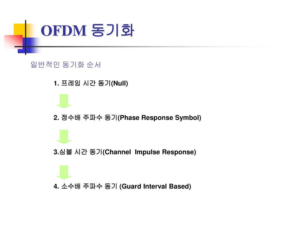 OFDM 동기화 일반적인 동기화 순서 1. 프레임 시간 동기(Null)