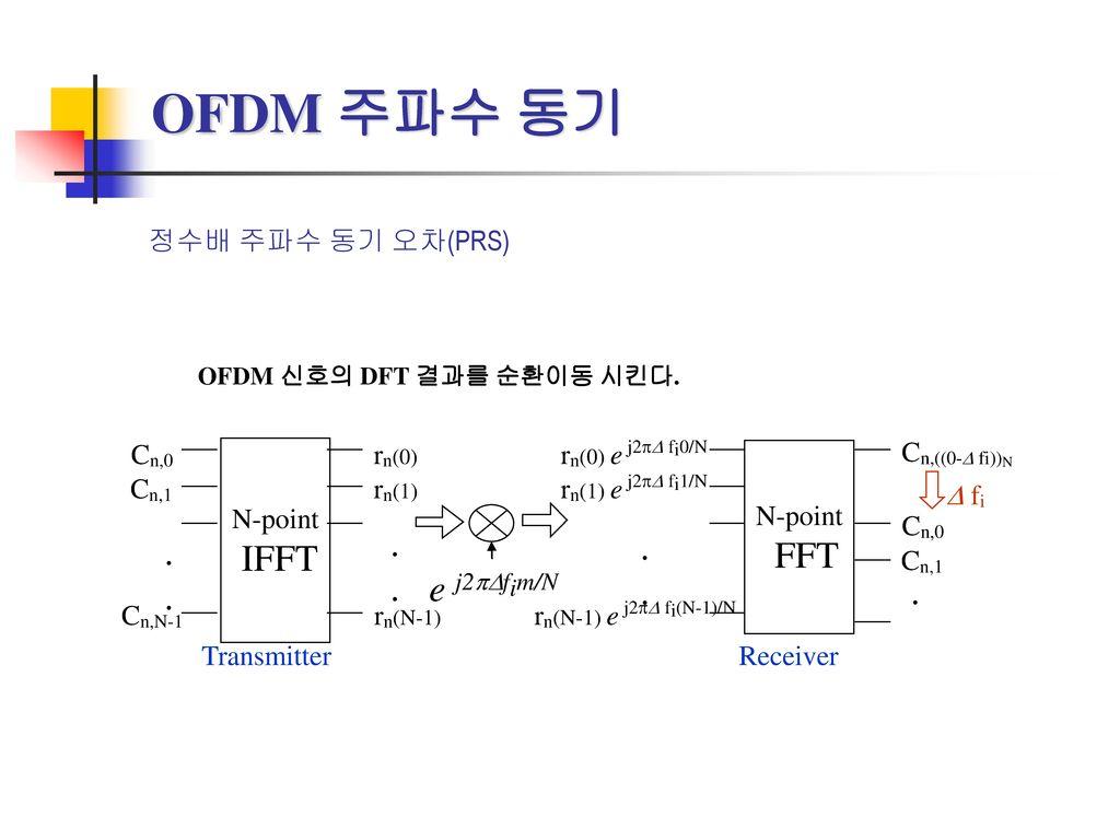 OFDM 주파수 동기 IFFT FFT . e j2pDfim/N 정수배 주파수 동기 오차(PRS) N-point Cn,0
