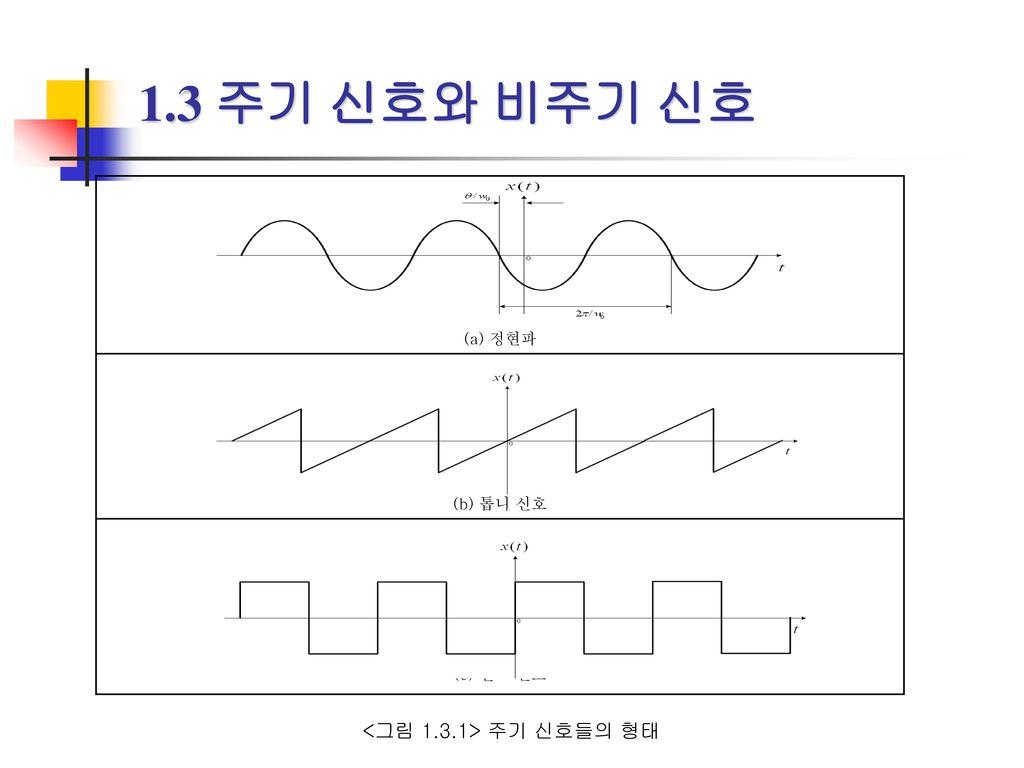 1.3 주기 신호와 비주기 신호 <그림 1.3.1> 주기 신호들의 형태 (a) 정현파 (b) 톱니 신호