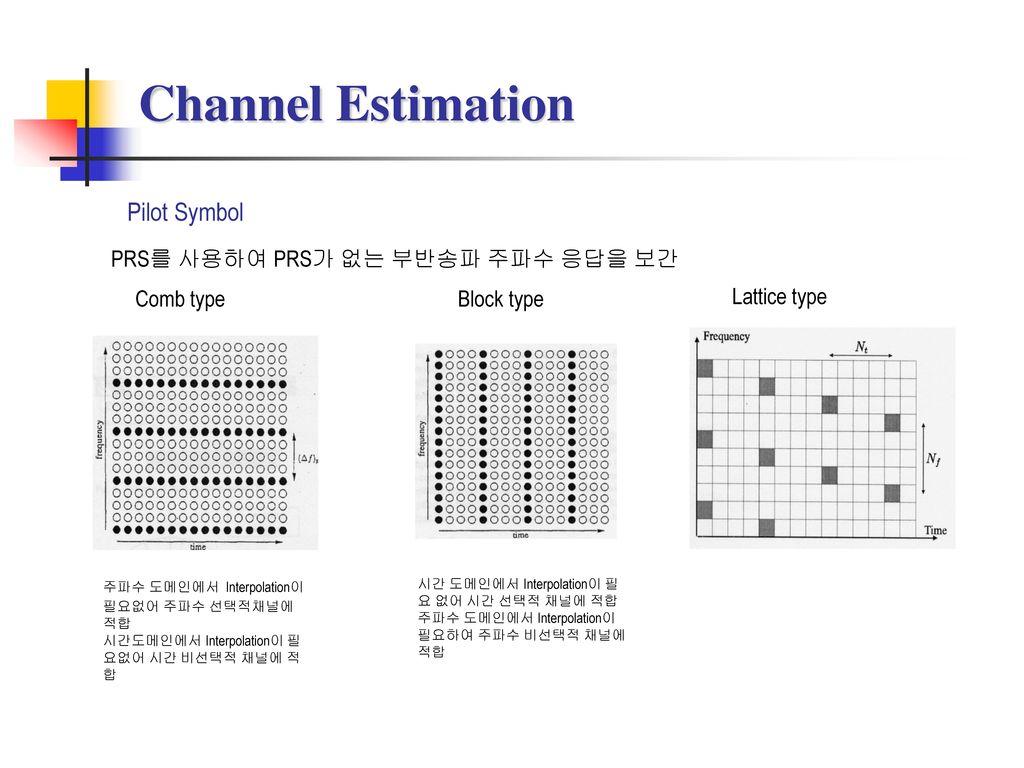 Channel Estimation Pilot Symbol PRS를 사용하여 PRS가 없는 부반송파 주파수 응답을 보간