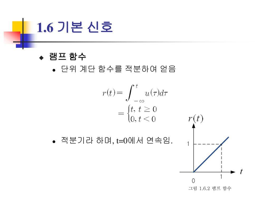 1.6 기본 신호 램프 함수 단위 계단 함수를 적분하여 얻음 적분기라 하며, t=0에서 연속임. 그림 1.6.2 램프 함수