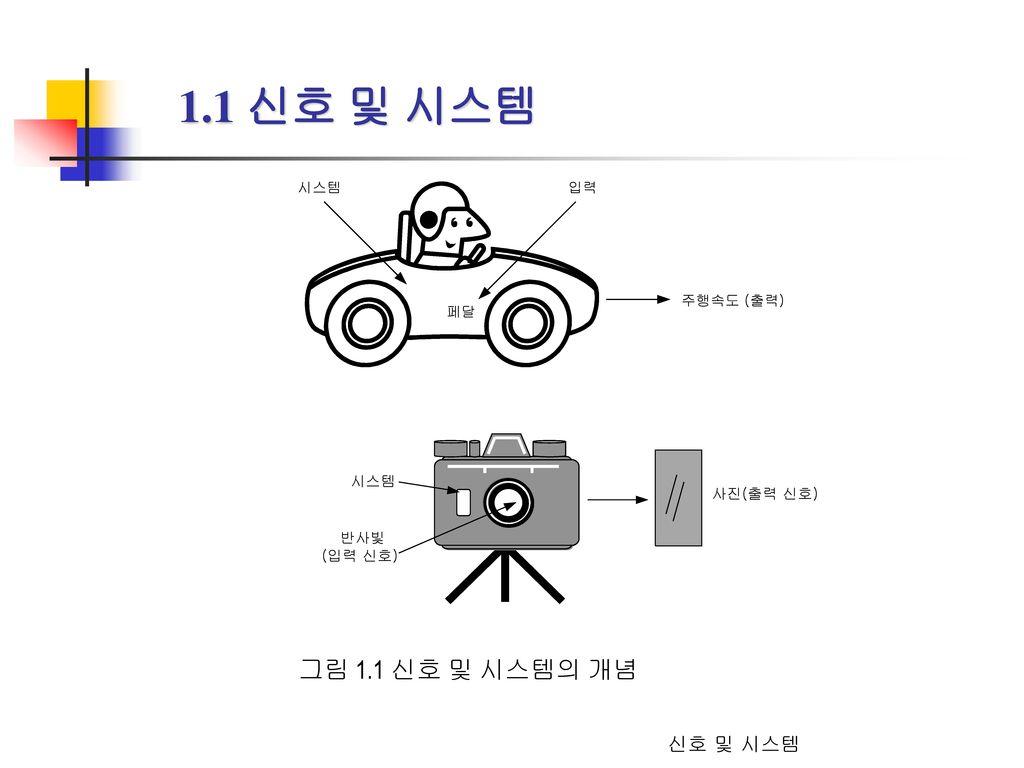 1.1 신호 및 시스템 그림 1.1 신호 및 시스템의 개념 신호 및 시스템