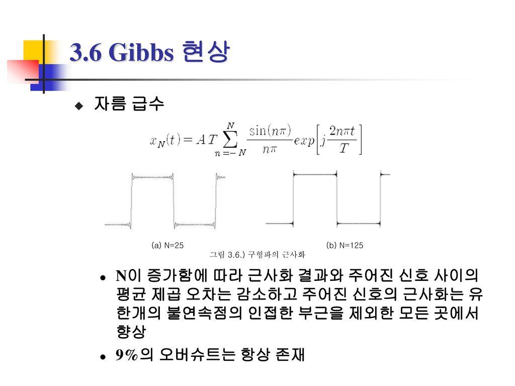 3.6 Gibbs 현상 자름 급수. N이 증가함에 따라 근사화 결과와 주어진 신호 사이의 평균 제곱 오차는 감소하고 주어진 신호의 근사화는 유한개의 불연속점의 인접한 부근을 제외한 모든 곳에서 향상.