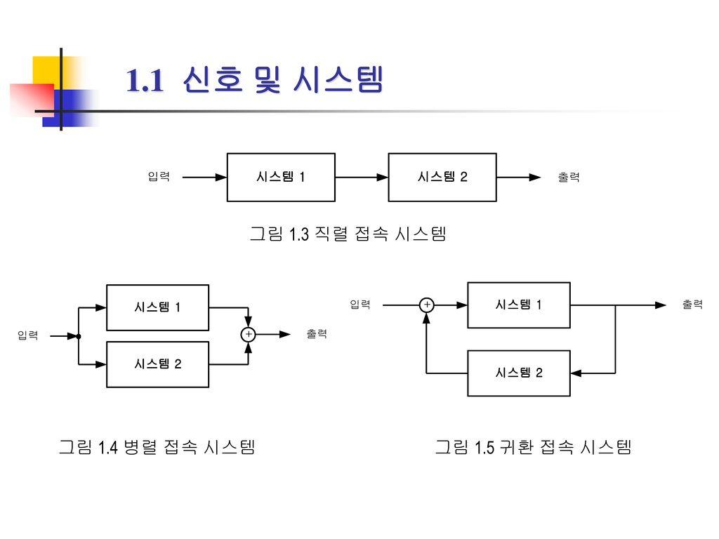 1.1 신호 및 시스템 그림 1.3 직렬 접속 시스템 그림 1.4 병렬 접속 시스템 그림 1.5 귀환 접속 시스템