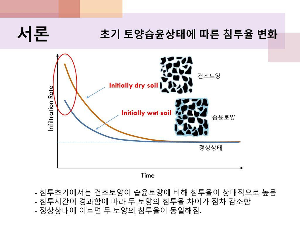 서론 초기 토양습윤상태에 따른 침투율 변화 Initially dry soil Infiltration Rate